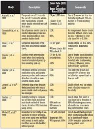Components Of Patient Medication Chart Independent Double Checks Undervalued And Misused