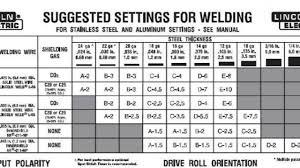 Aluminum Mig Welding Settings Chart Facebook Lay Chart