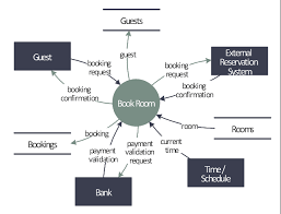 Hotel Reservation Flow Chart Last Resort Hotel Book Room Process Dfd Cross Functional