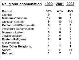 Black Religion Statistics Blackdemographics Com