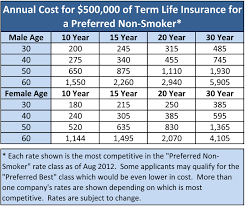 term life rates are very affordable and these aren t even necessarily the best term life insuranceinsurance quotes