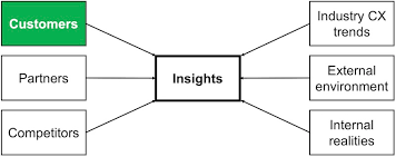 Situational Analysis Questions Strategy Ask New Questions About Customers To Get New Answers