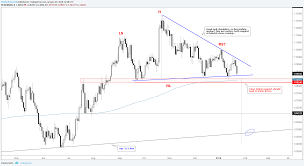 Ethereum Price Chart Aud Bitcoin Price Nzd Ethereum Price Today Aud Apc