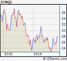 Cnq Performance Weekly Ytd Daily Technical Trend