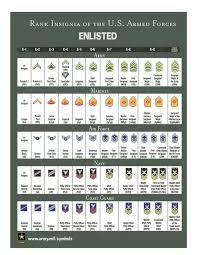 Army Pay Ranks Chart What Is The Total Salary Of An Ssgt Who Had Mos 0326 In The