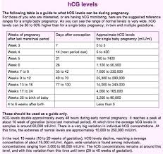 Hcg Levels Twins Early Pregnancy Hcg Levels And Ultrasound