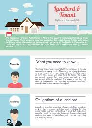 Legal Information About Landlord And Tenant Law In Alberta