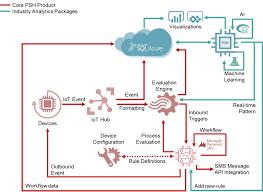 Preventive Maintenance Process Flow Chart Strategies For A Successful Iot Predictive Maintenance Program