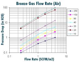 Bronze Gas Flow Chart Air