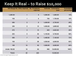Gift Range Chart For Annual Fund Are You Ready For Major Gifts