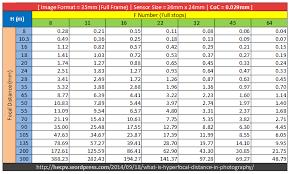 Hyperfocal Distance Table For Full Frame Sensors