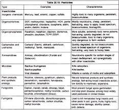 essay on pesticides characteristics historical aspect and  essay 2 historical aspect of pesticides