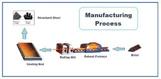 Steel Flow Chart Sarthak Group Being Steel Processing In The Year