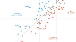 Publix Job Description Chart Company Popularity Via Politics Charts Graphs