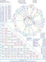 Judge Judy Birth Chart The Natal Chart Of Judith Sheindlin Judge Judy