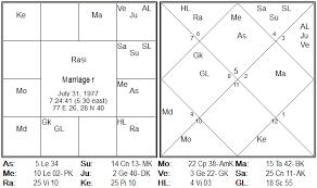 46 Studious Free Navamsa Chart Online