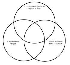 Venn Diagram Of Christianity Islam And Judaism Religions Venn Diagram Quiz