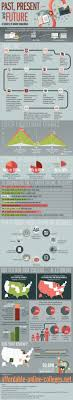 best ideas about distance education courses past present and future of online education infographic elearninginfographics