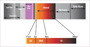 Optical Spectrum Chart The Correct Material For Infrared Ir Applications