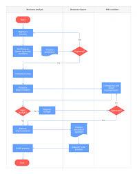 Procedure Flow Chart Template Word 010 Process Flow Chart Template Ideas Astounding Free Xls