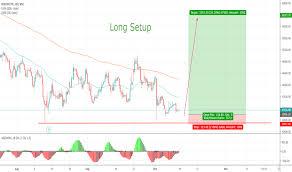 Bosch Stock Chart Boschltd Stock Price And Chart Nse Boschltd Tradingview