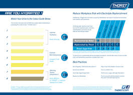 Urine Hydration Chart Australia Heat Illness Prevention 14 Safety Tips When Working In The
