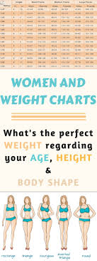 Baby Perfect Weight Chart Women And Weight Charts Whats The Perfect Weight Regarding