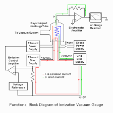 sam s laser faq vacuum technology for home built gas lasers