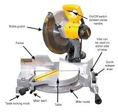 scroll saw labeled. picture scroll saw labeled