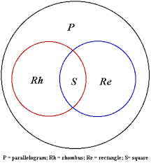 Parallelogram Venn Diagram A Construction Of A Parallelogram Using Geometer