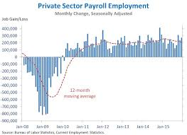 The Employment Situation In December Whitehouse Gov