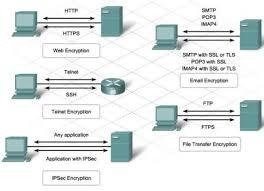 uncategorized krystal chisholm s blog security protocol telnet