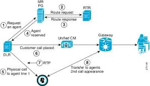 Outbound Call Flow Chart Outbound Option Guide For Cisco Unified Contact Center