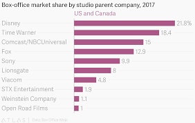 Box Office Market Share By Studio Parent Company 2017