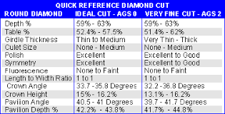 Diamond Cut Chart Ideal Learn About Diamond Cut