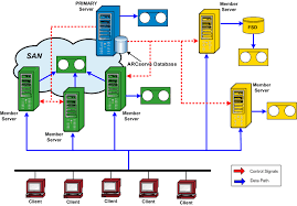 cabling diagram on cabling images free download images wiring diagram Ethernet Pinout Diagram cabling diagram on san storage architecture diagram cable diagram on diamond carbon cure bow rj45 ethernet ethernet cable pinout diagram