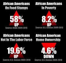 Image result for hopelessness in blacks