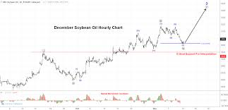 Soybean Oil Chart Soybean Oil Technical Analysis Trilateral Procurement