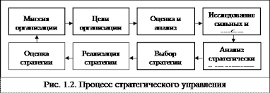 Дипломная работа Разработка стратегии развития мебельного салона  На рисунке 1 2 этапы стратегического планирования выделены жирной рамкой Они включают 1 выбор миссии 2 целей организации 3 оценку и анализ внешней