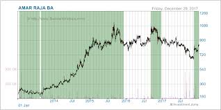 Amarstock Chart Amar Stock Review