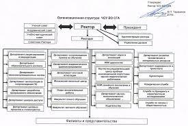 СГА СТРУКТУРА И ОРГАНЫ УПРАВЛЕНИЯ ОБРАЗОВАТЕЛЬНОЙ ОРГАНИЗАЦИЕЙ Организационная структура СГА