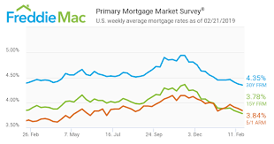 Home Interest Rates Chart Mortgage Rates Feb 21 2019 Network Mortgage