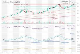 Below, you can see what a candlestick looks like, and what it tells you. Bitcoin Breaks Through 58k Resistance Altfins