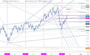 Crude Oil Price Chart 2008 To 2011 Oil Weekly Price Outlook Crude Rips Into Resistance Five