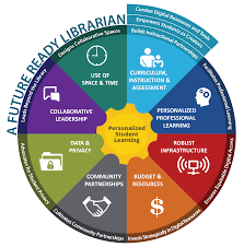 future ready librarians future ready schools as schools seek to become future ready it is necessary to identify and cultivate leadership beyond district and building leaders school librarians lead