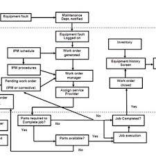 3 Work Order Management Flow Chart 9 Download Scientific