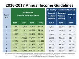 Florida Medicaid Income Limits Chart 2018 Florida Medicaid Income Chart 2018 Inspirational Maximum In