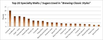 Specialty Grains Sugars Used In Brewing Classic Styles