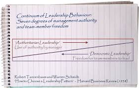 situational leadership archives management pocketbooks tannenbaum schmidt leadership continuum