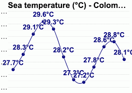 Colombo Sri Lanka Detailed Climate Information And